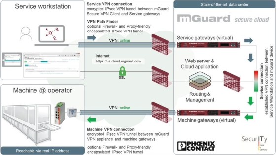 Overview of the functional components of the mGuard Secure Cloud