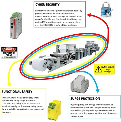 Safe and secure overview image