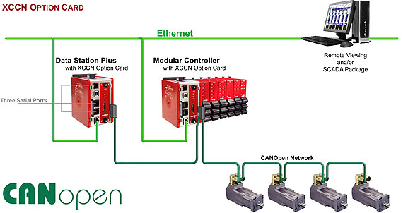 CANopen system using the Red Lion XCCN option card.